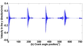 Dynamic response of reciprocating compress with translational clearance 0.2 mm in y direction: a)displacement response; b) velocity response; c) acceleration response; d) phase space trajectory
