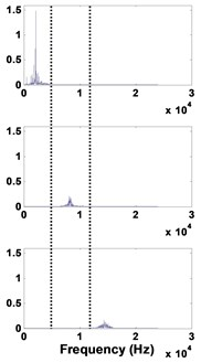 50 µm defective bearing: a) decomposed signal in time by VMD,  b) frequency domain representation, c) spectrum of each mode