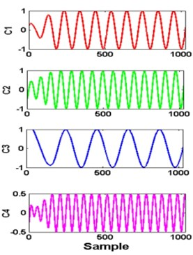 a) simulated signal xt and its components, b) signal decomposed by VMD,  c) FFT of each mode: K= 4 and alpha = 1000