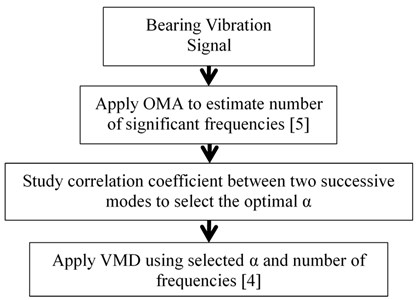 OMA-Correlation-VDM method for extracting bearing frequencies