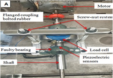 a) bearing test bench, b) defect on outer race
