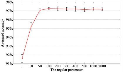 The regular parameter of L1SF-LOG