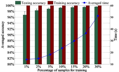Diagnosis results of: a) L1SF-LOG, b) L2SF-LOG,  c) SF-LOG, d) SF-ABS with different percentage of training samples