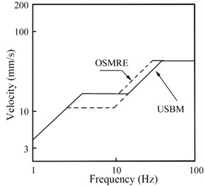 Safety criteria of USBM and OSMRE