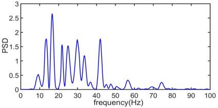 The power spectral density of original blasting vibration signal