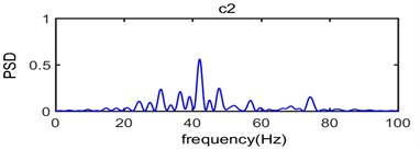 The power spectral density of IMF component from c1 to c8 and R as surplus