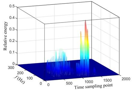 The three-dimensional energy density spectrum based on Hilbert-Huang transform
