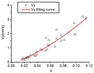 The regression analysis of blast vibration velocity, ν, and the proportional charge weight, ρ