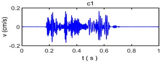 The decomposed vibration signal by empirical mode decomposition