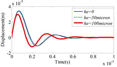 Axial displacement response under varying groove depths: a) he= 0, b) he= 50 µm,  c) he= 100 µm, d) comparison of displacement responses for he= 0, 50 µm and 100 µm