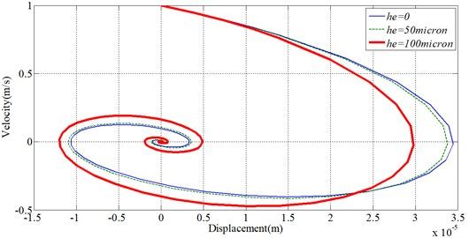 Comparison of the velocity and displacement responses for varying the grooved depths
