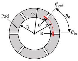 Schematic diagram of a small thrust bearing: a) a rotating shaft and a thrust bearing,  b) pads for detail A, c) 3 grooves on one pad for the section view B-B