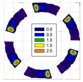 Dimensionless pressure profiles in small thrust bearings: a) six smooth pads, b) one smooth pad,  c) six pads with groove depth, he= 25 µm, d) one pad with groove depth, he= 25 µm