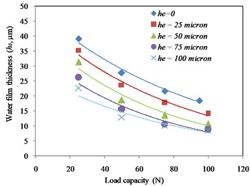 Effect of groove depth on the water film thickness in thrust bearing under ω= 10.000 rad/s