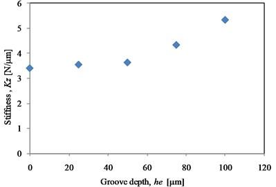 Bearing stiffness under varying  groove depths (ω= 10.000 rad/s)