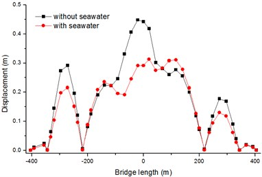 Absolute maximum Y-displacements of  bridge deck with soft soil