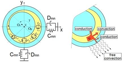 The mechanical and thermal models of a journal bearing [2]; cik and dik – stiffness  and damping coefficients, OC – centre of the journal, OP – centre of the bearing bush