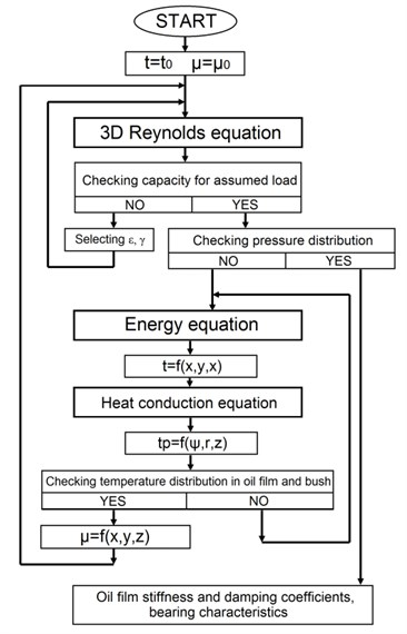The calculation flowchart for a slide bearing (t – temperature, μ – viscosity)