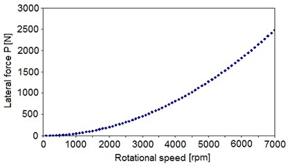 Lateral force P vs. rotational speed  of the rotor