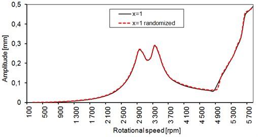 Vibration amplitudes vs. rotational speed of the rotor (the base case)