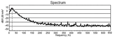 a) The recorded signal and b) the spectrum of the recorded signal