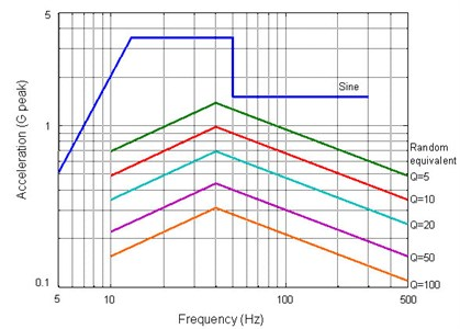 Comparison of the Sine equivalents of the Random profile, with various Q.  Note that for higher Q, the Sine equivalent of the Random profile has a lower amplitude