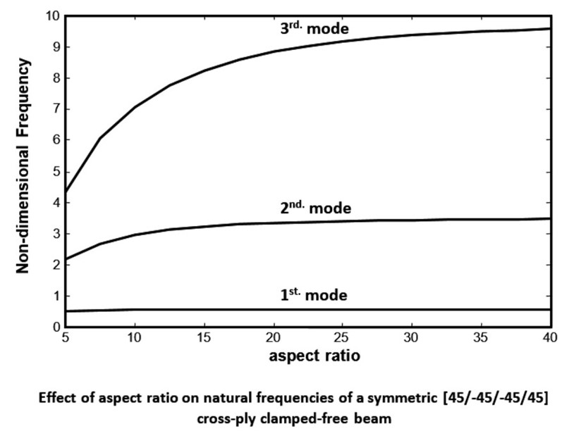Effects of axial movements of the ends and aspect ratio of laminated composite beams on their non-dimensional natural frequencies