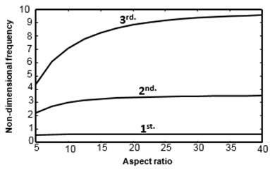 Effect of aspect ratio on natural frequencies of a symmetric [45/–45/–45/45] cross-play  clamped-free beam