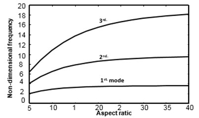 Effect of aspect ratio on natural frequencies  of a symmetric [45/–45/–45/45] cross-play  clamped-clamped beam