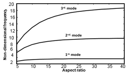 Effect of aspect ratio on natural frequencies of  a symmetric [45/–45/–45/45] cross-play free-free beam