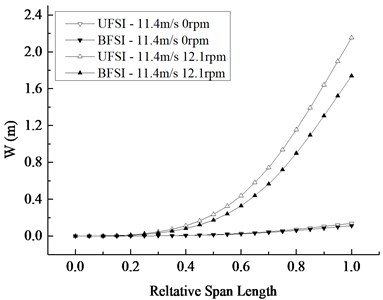 Change of maximum displacement and Mises stress of blade section along the span-wise direction