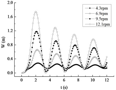 Maximum displacement and Mises stress response curves under different rotating speed