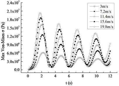 Maximum displacement and Mises stress response curves under different average wind speed