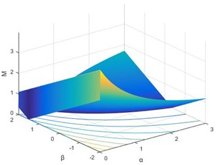 Relationship between M and (α, β)  with small perturbation δ= 0.01