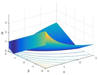 Relationship between M and (α, β)  with big perturbation δ= 0.1
