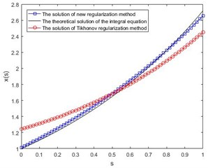 Comparison of numerical results  with small perturbation δ= 0.01