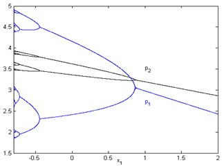 Bifurcation diagram with respect to x1