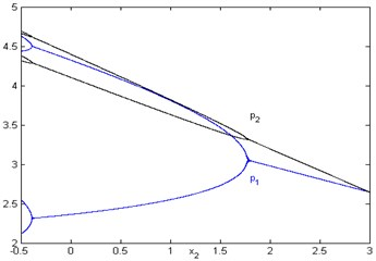 Bifurcation diagram with respect to x2