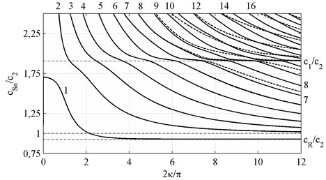 Phase velocities c~Ph of symmetric waves, k,m={2n, N+2n+2}, n∈0,12N+1∪Z