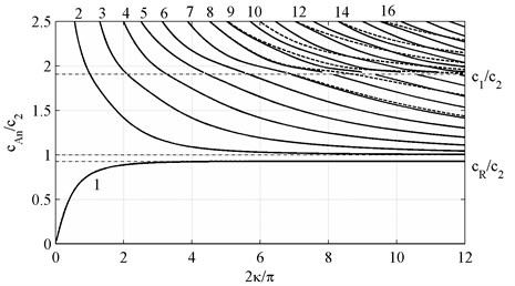 Phase velocities c~Ph of antisymmetric waves, k,m={2n+1, N+2n}, n∈0,12N+1∪Z