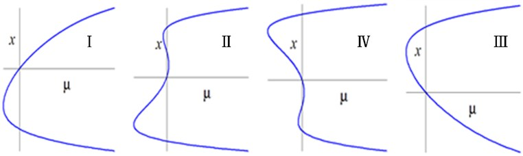 Bifurcation diagrams of transition sets and persistent regions in the α3-α4 plane