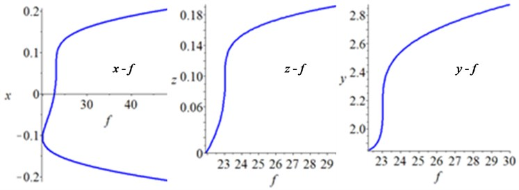 Bifurcation diagrams in the physical parameter space