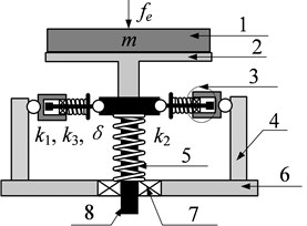 Structural model of the SDOF system with HSLDS characteristic: 1 – loading platform, 2 – oblique spring, 3 – guide device, 4 – pillar, 5 – vertical spring, 6 – base plate, 7 – linear bearing, 8 – sliding rod