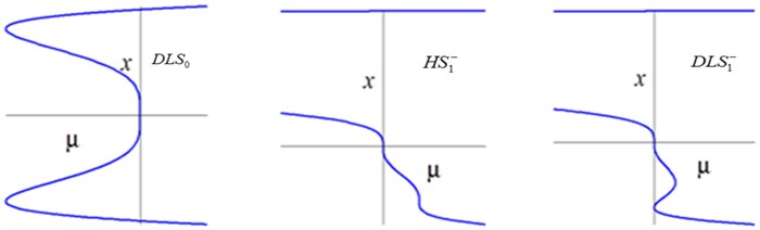 Bifurcation diagrams of transition sets and persistent regions in the α1-α2 plane