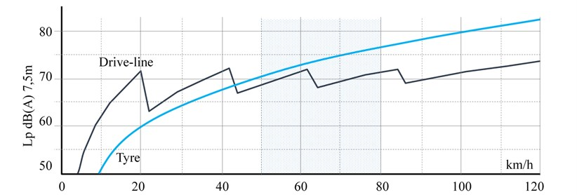 Correlation between velocity and noise emitted by car. Source: [4]