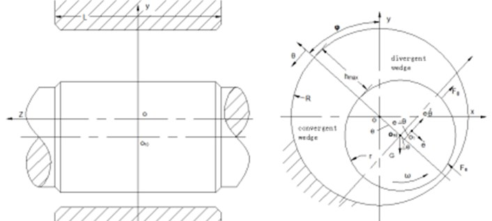 The coordinate system of hydrodynamic equation and dynamic force diagram of Tc bearing
