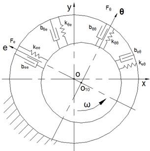 Mechanical model of Tc bearing