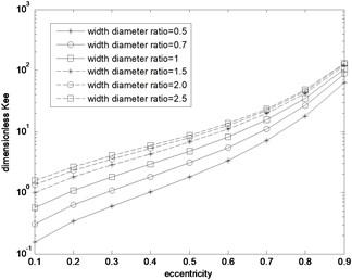 Kee distribution curve