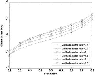 Kφφ distribution curve