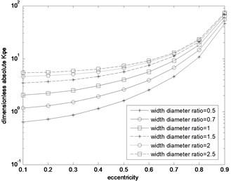 Kφe absolute value distribution curve
